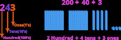 Addition using base 10 block