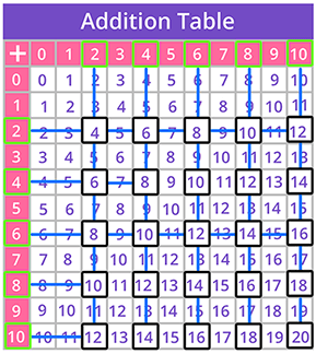 Addition table pattern