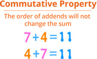 Commutative property addition