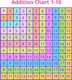 Addition Chart 1-10