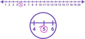 Image titled Use a Number Line Step 6