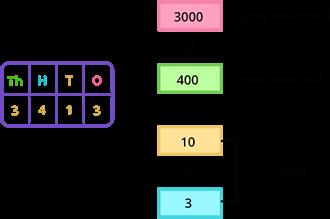 4 digit number expansion