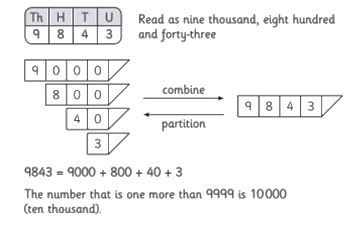 Expanding 4 digit number