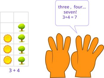 Addition Games for Kindergarten Kids Online - SplashLearn