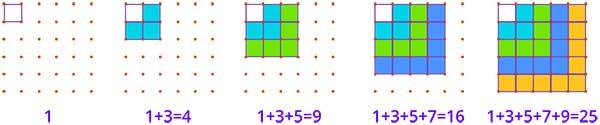 Algebraic Pattern
