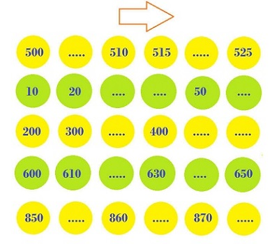 Activity on skip counting