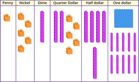 Representation of money using base-10 blocks