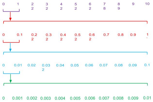 Decimal on number line