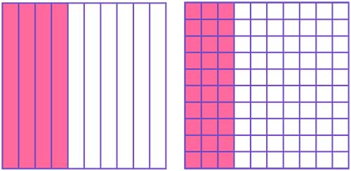 whole divided into 10 and 100 equal parts