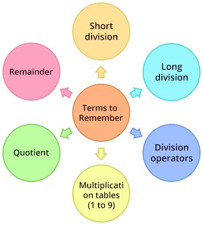 Division Terms to Remember