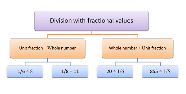 Division with fractional value