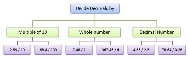 division problems involving decimal arithmetic