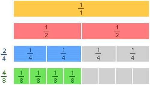 equivalent fraction on fraction chart