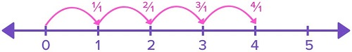 4 wholes are added one by one by taking leaps of one on number line