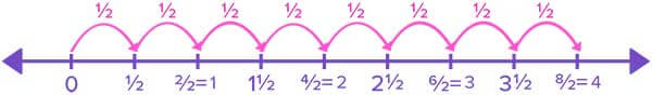 4 wholes are added one by one by taking leaps of half on number line