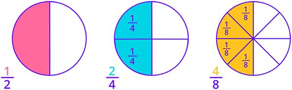 Equivalent fractions of 12