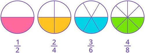Equivalent fraction using area model