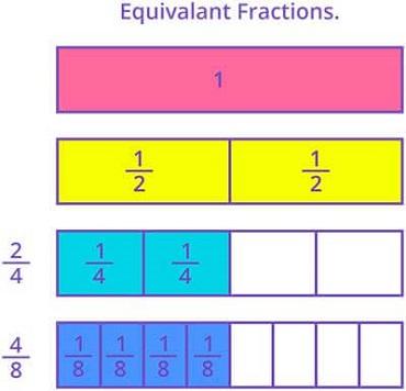 Equivalent Fractions Games for 4th Grade Kids Online ...