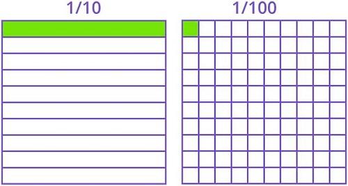 Fractional Strips for Tenths and Hundredths or Base Ten Blocks