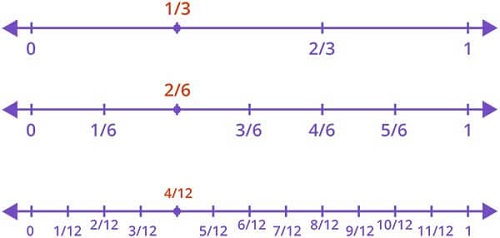 Equivalent fraction using number line