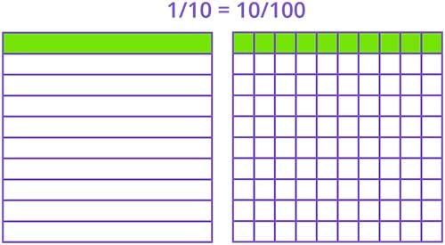 Equivalence of one-tenths and ten hundredths