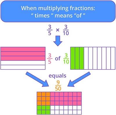 Fraction Games for Kids Online - Splash Math