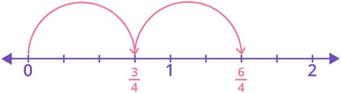 Product of 14 and 3 on number line