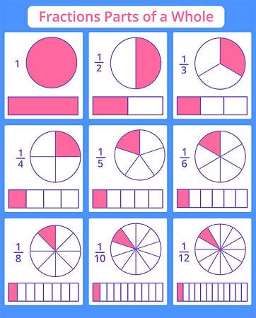 This is an image of Equivalent Fractions Games Printable within first grade