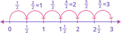 Skip counting by 12 on fraction number line