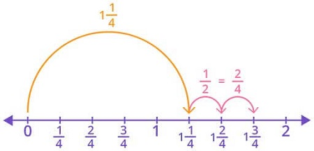 Add fractions on a number line