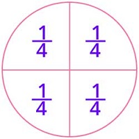 Partitioning whole circle into 4 equal parts
