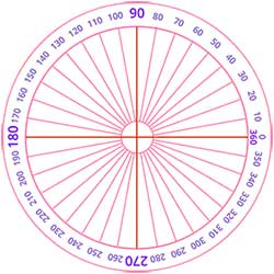 Understanding Angles measurement