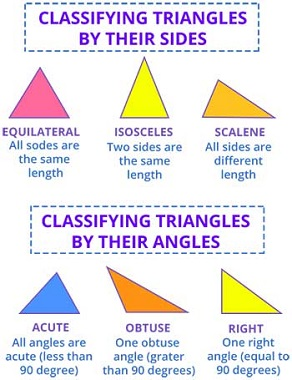 Classify triangle by sides and angles