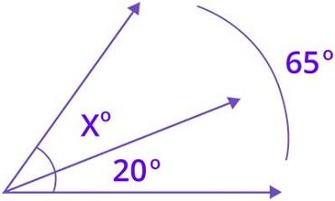 Decomposing angles