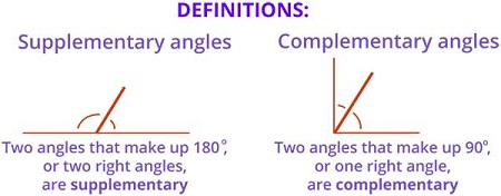 Understanding of complementary and supplementary angles