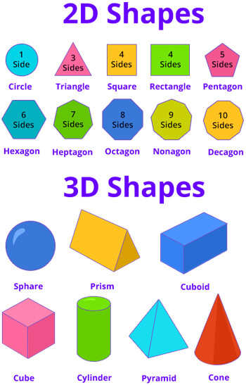 2D and 3D shape example