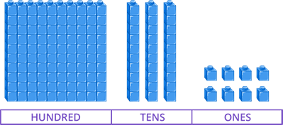 Number representation using Place value blocks