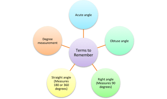 Terms to remember for measurement