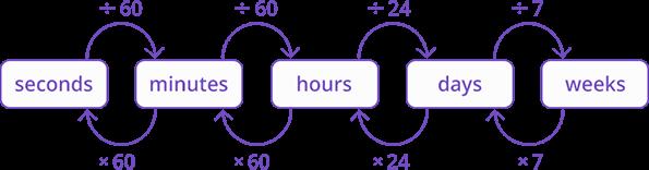 Time measurement units