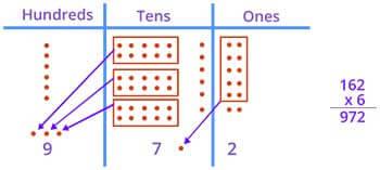 multiplication using number disk