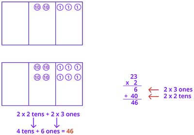 Multiplication using place value disk method