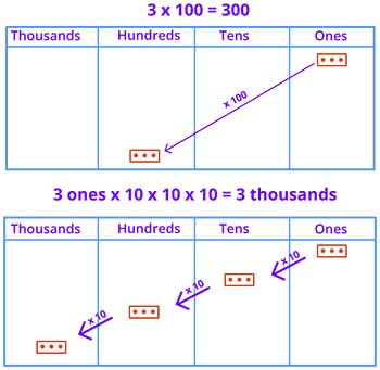 Representing hundreds and thousands using number disks
