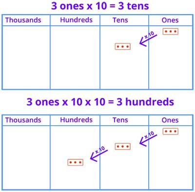 Representing tens and hundreds using number disks