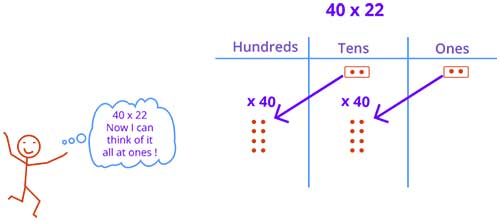 Double digit multiplication using number disk