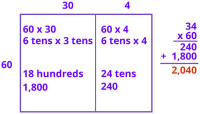 product of a two-digit number by multiple of 10 using area model