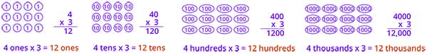 Multiplication patterns when multiplying by 10 100 1000