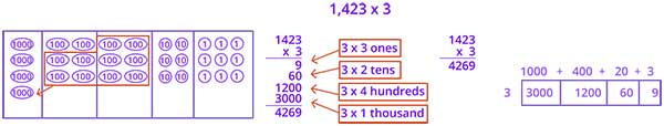 Decomposing numbers into base 10 units
