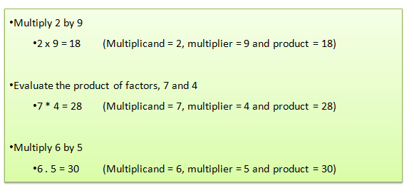 Example of multiplication equation