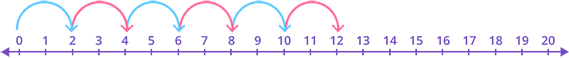 Multiplication of two numbers using a line-plot