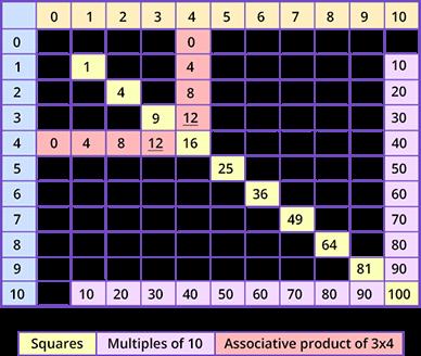 multiplication tables of single-digit numbers